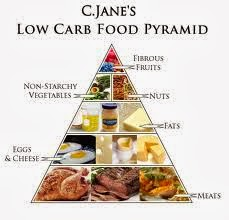 The Basics of High Protein, Low Carb Diet